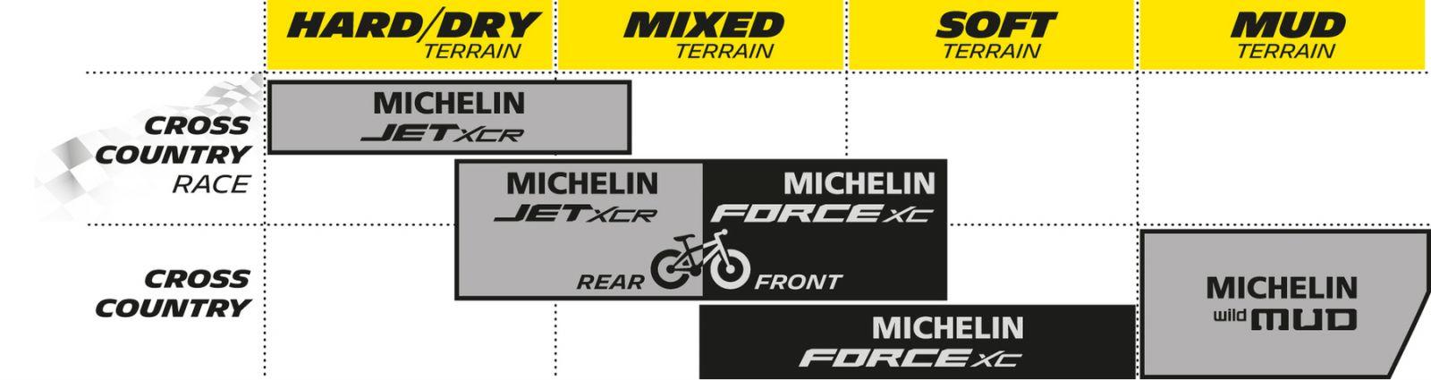 Plášť Michelin FORCE AM COMPETITION LINE 29X2.25 TS TLR